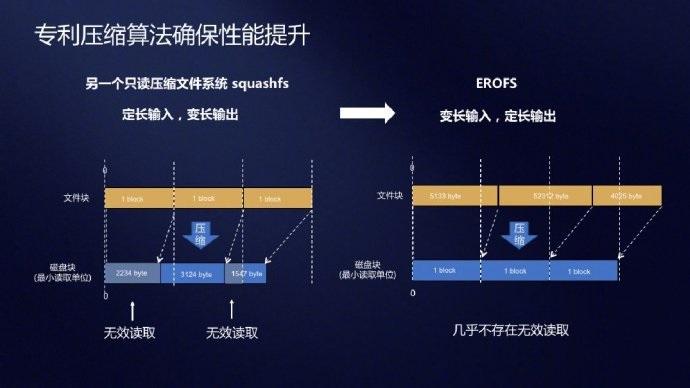 Linux内核5.4正式将华为EROFS超级文件系统合入主线